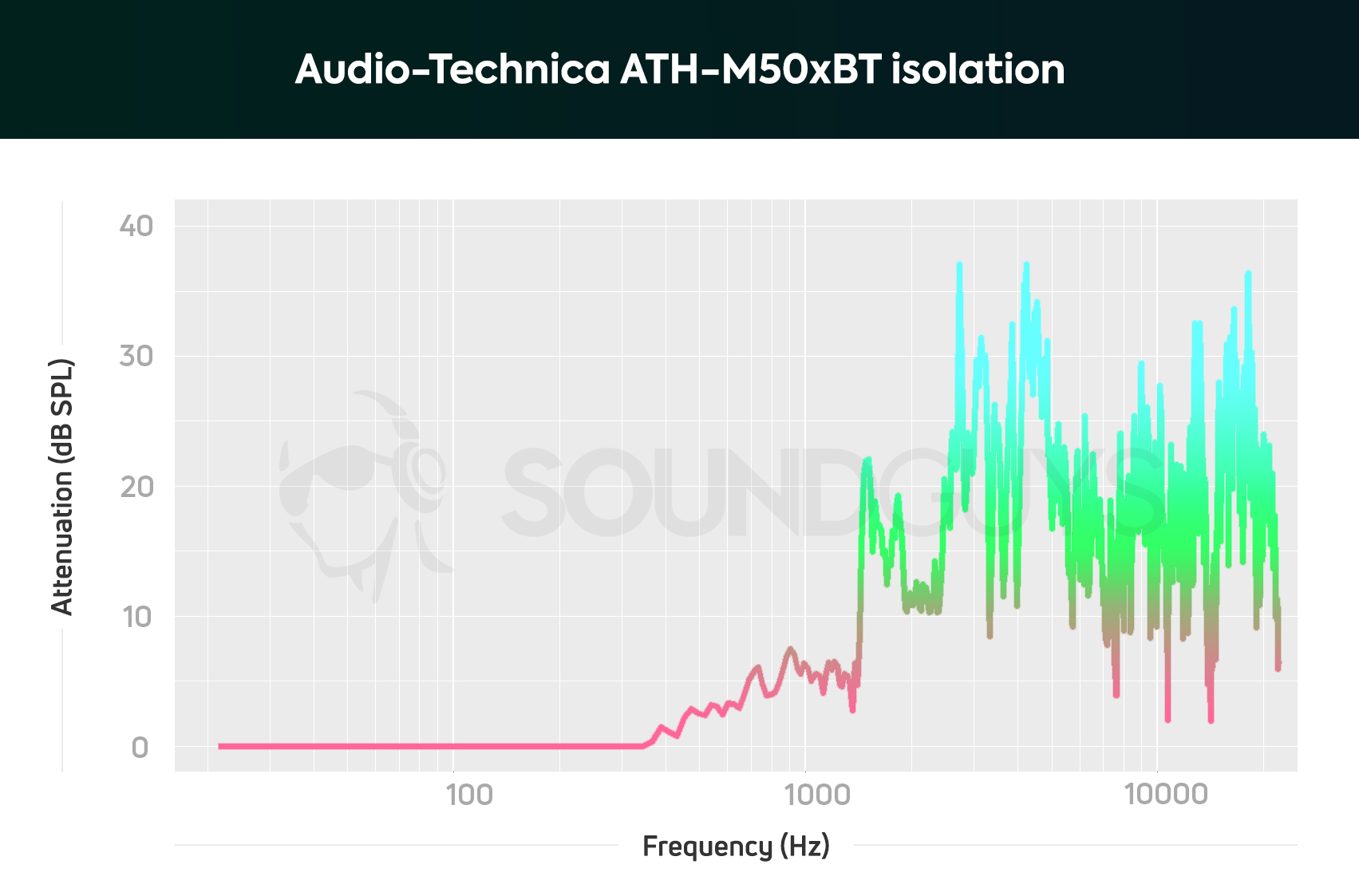 hight resolution of it s not surprising that the audio technica ath m50xbt don t isolate below 100hz but if you re in an airplane you may find that these headphones don t do