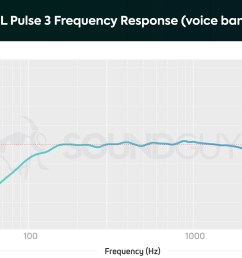 vocal frequency of the jbl pulse 3 for the microphone  [ 1659 x 1089 Pixel ]