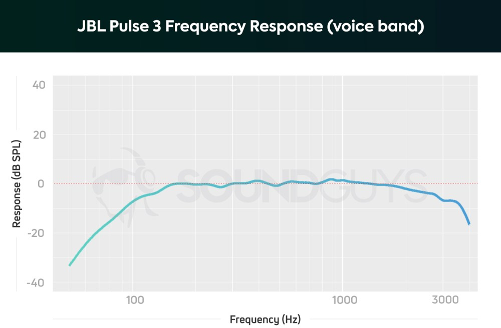 medium resolution of vocal frequency of the jbl pulse 3 for the microphone