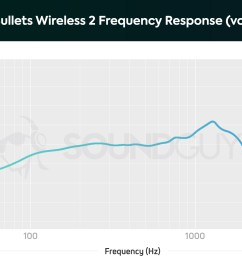 oneplus bullets wireless 2 microphone response chart limited to the human voice band  [ 1659 x 1089 Pixel ]