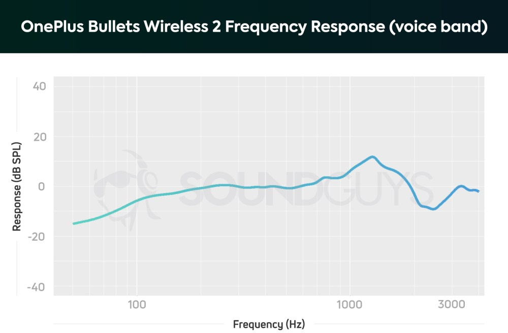 medium resolution of oneplus bullets wireless 2 microphone response chart limited to the human voice band