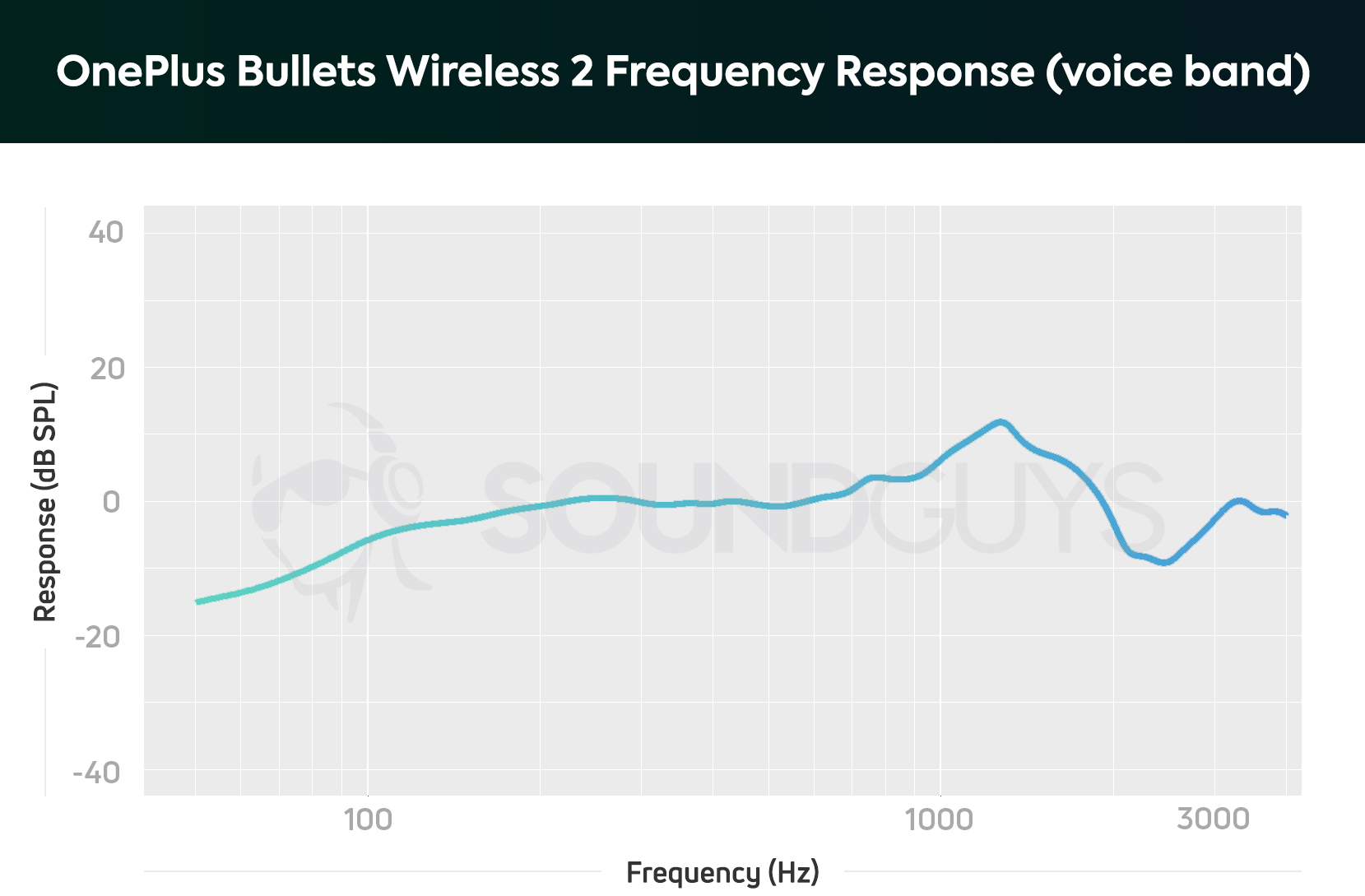 hight resolution of oneplus bullets wireless 2 microphone response chart limited to the human voice band