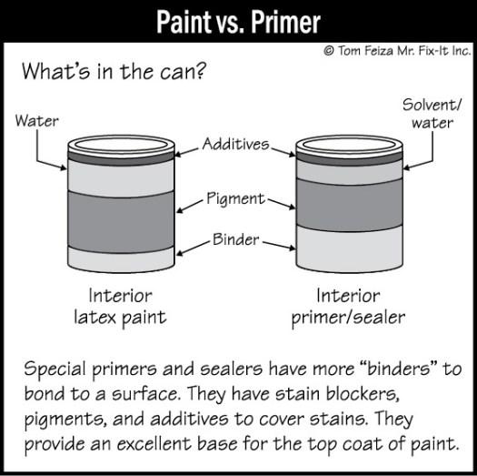 Lead Paint Testing Detection