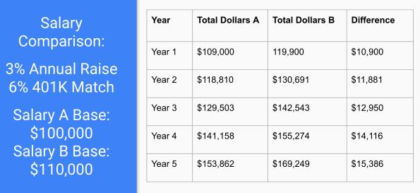 Salary Negotiation Comparison
