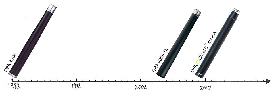 DPA 4006 Omni Mic Versions