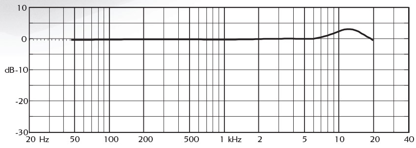 DPA d:facto Interview MMC2006V Frequency Response