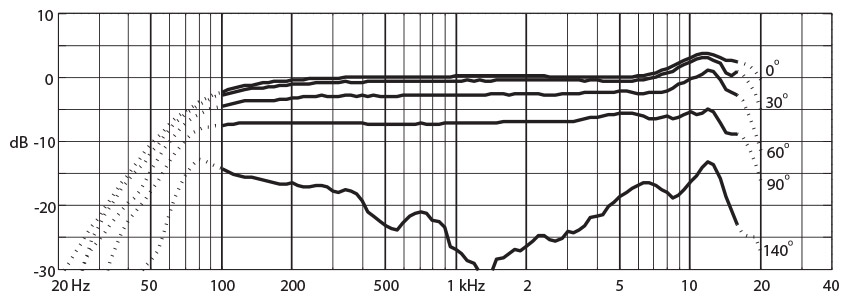 DPA d:facto MMC4018V Frequency Response