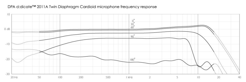 DPA d:dicate™ 2011A Frequency Response