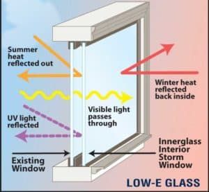 soundproof Windows using double layer