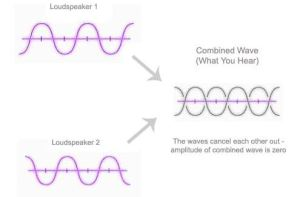 Noise caceling opposite phase
