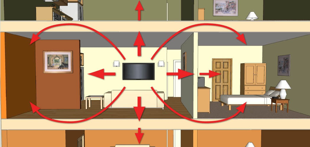 Flanking Indirect Sound Leaks  Soundproofing Walls Ceilings Floors