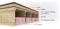 Soundproofing Carpet Floors | Soundproofing Company