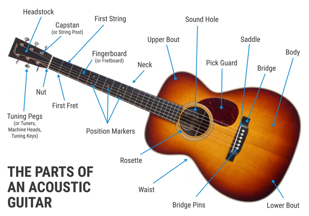 The Parts Of An Acoustic Guitar Sound Pure