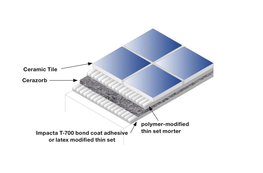 cerazorb hd acoustic tile flooring