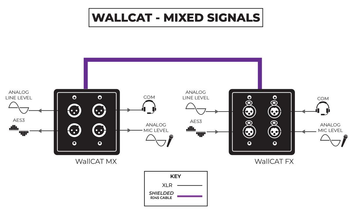 SoundTools WallCAT