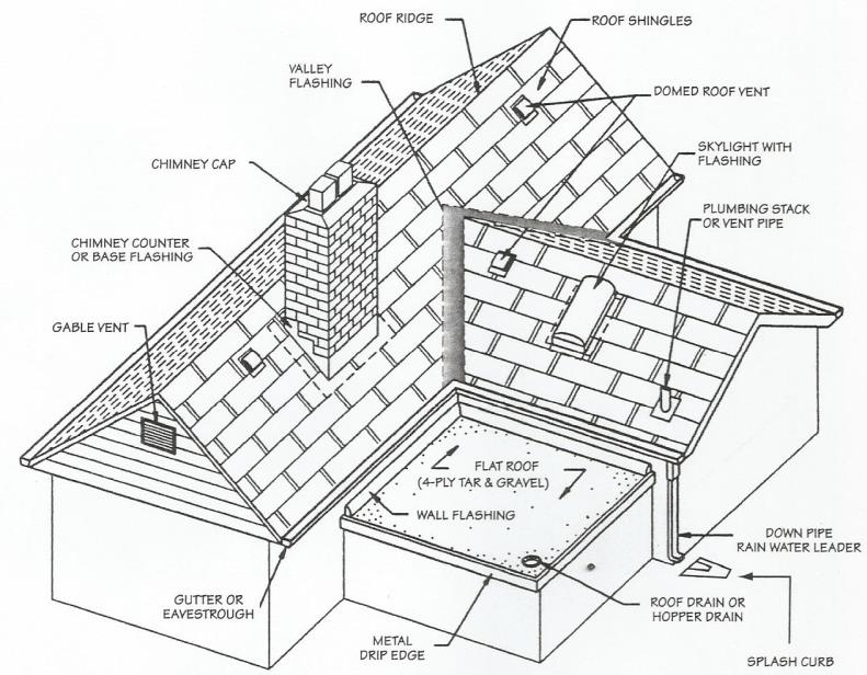 Main Components Of A Home or Apartment Inspection