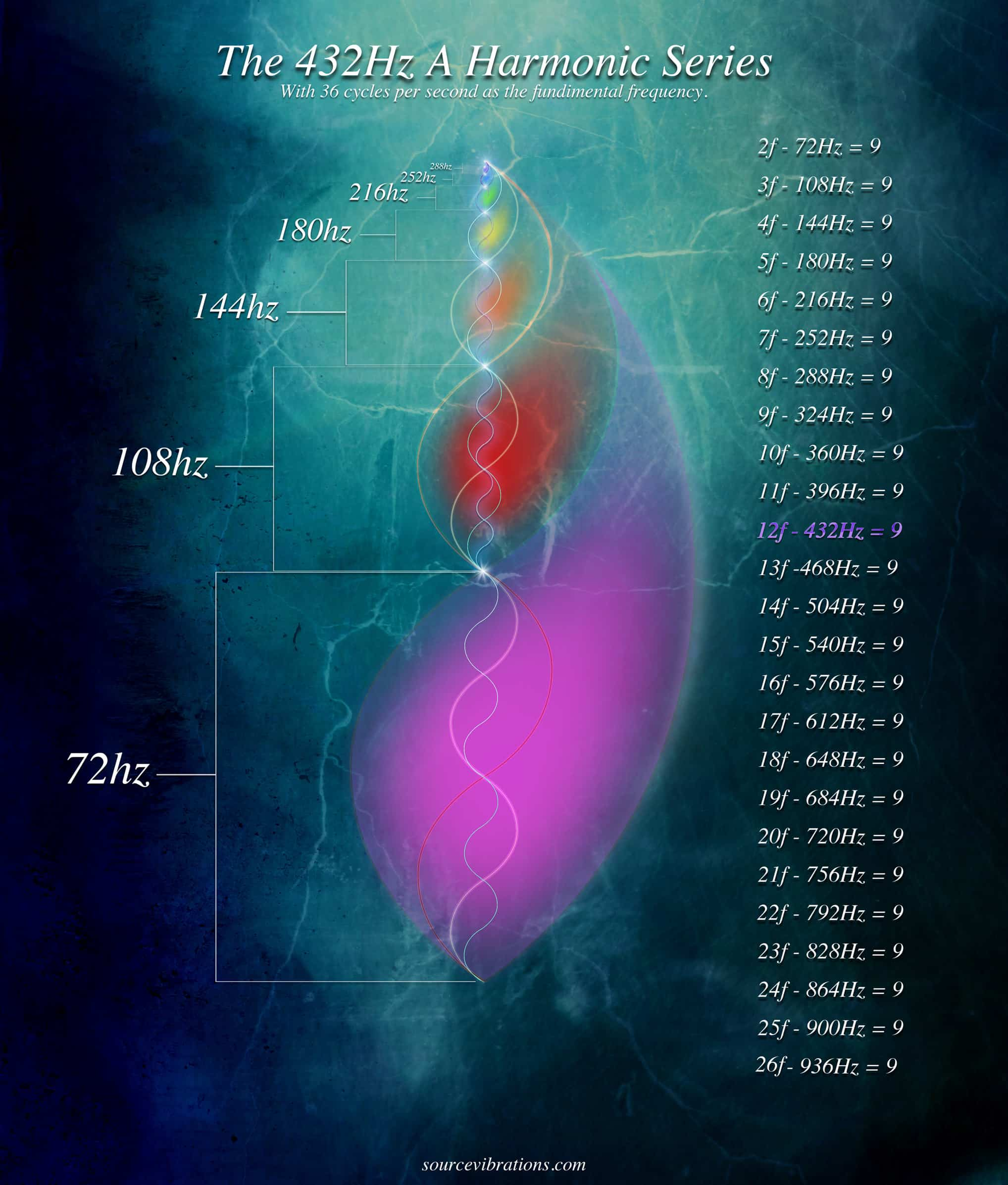 Number Mysticism of the 432 Hz Spectrum | Source Vibrations Blog