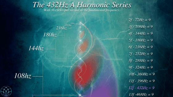 432 Hz
