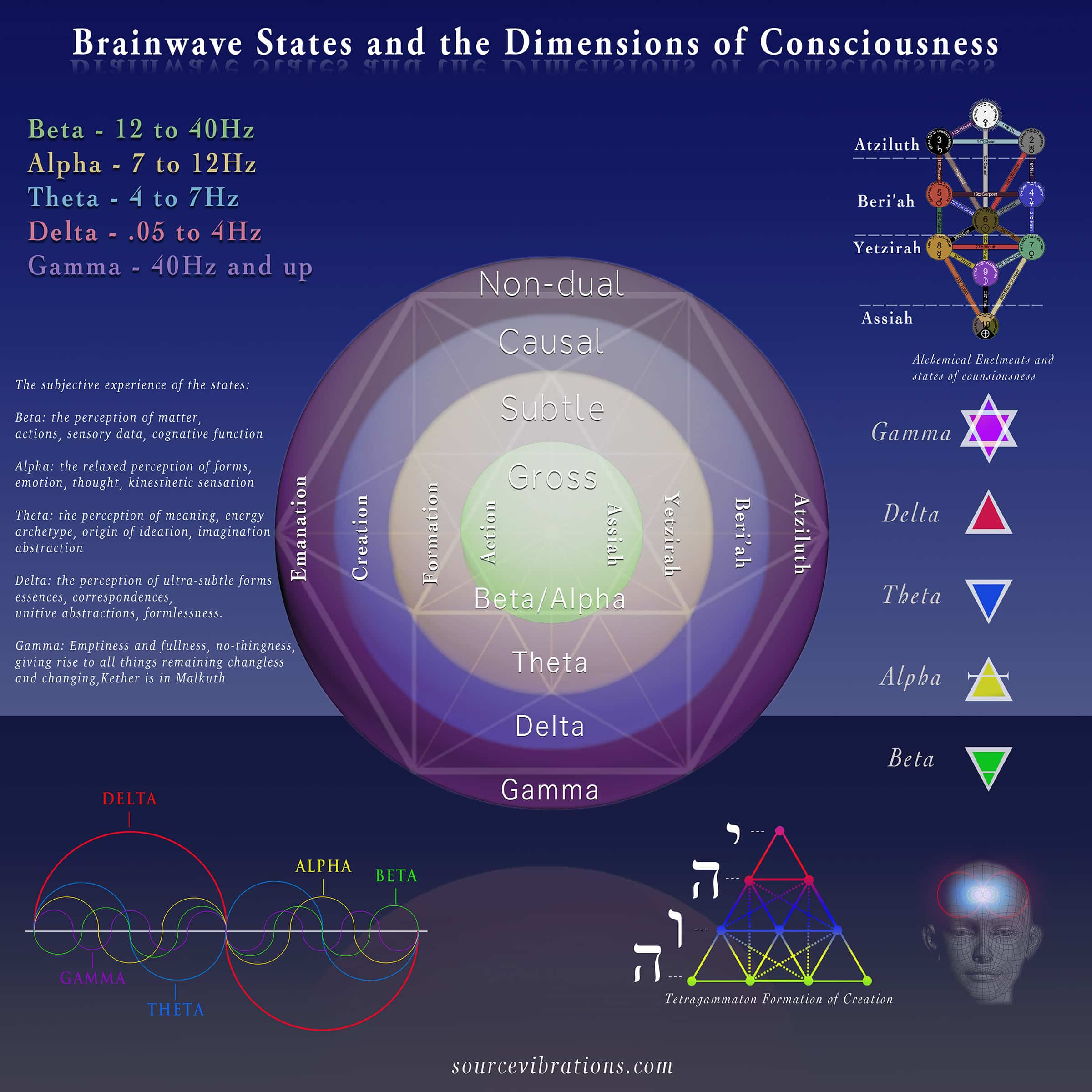 Brainwave States and the Dimensions of Consciousness sm