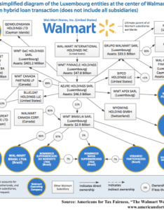 Report walmart   global web of subsidiaries aids tax avoidance also sourcewatch rh