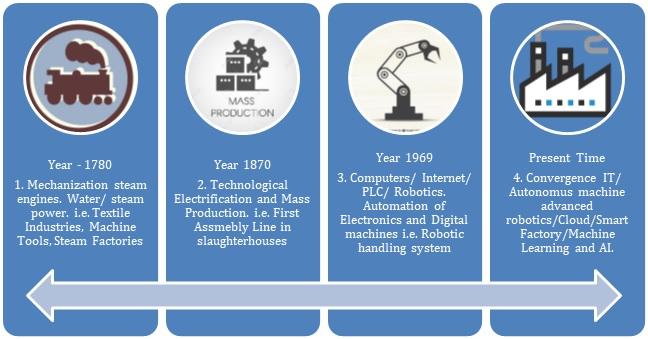 Evolution of Industry 4.0