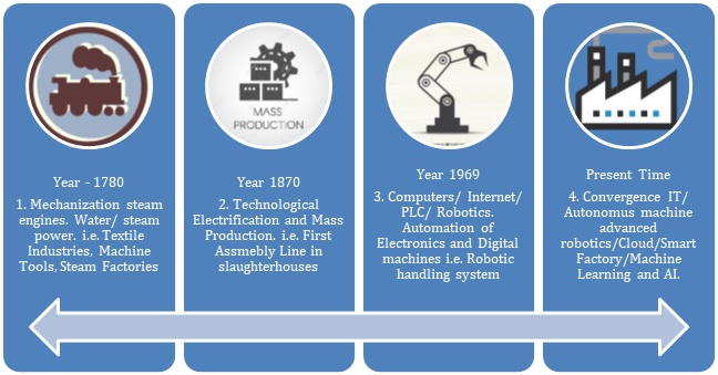 Evolution of Industry 4.0