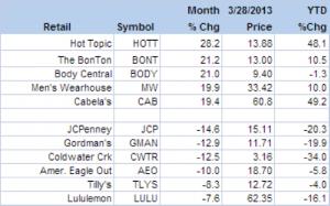 Stocks April 3