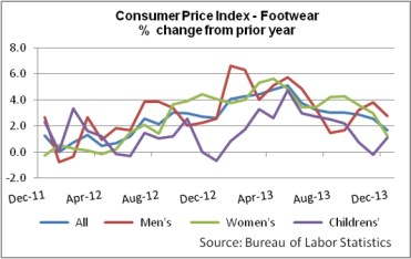 1cc001f7a87 Footwear Market Stumbles to the Finish Line in 2013 – Sourcing Journal