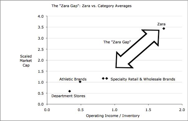 """The """"Zara Gap"""" Chart 1"""