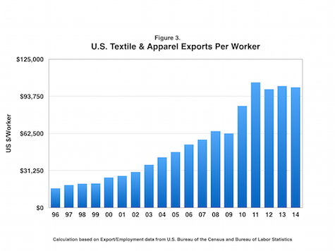 nafta and the u s textile industry This article looks first at the purposes and benefits of the north american free trade agreement transition adjustment assistance (nafta-taa) program additionally, we note the method of application and the criteria for eligibility for these benefits the second part of the article considers data on textile industry closings.