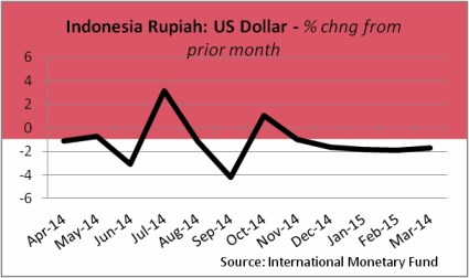 CurrencyRupiah