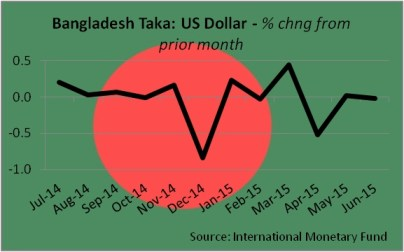 CurrencyTaka