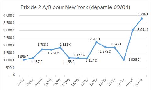 evolution prix avion new york
