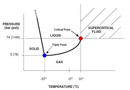 ethylene phase diagram car steering critical temperature security sistems