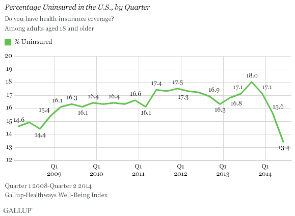 Gallup-uninsured
