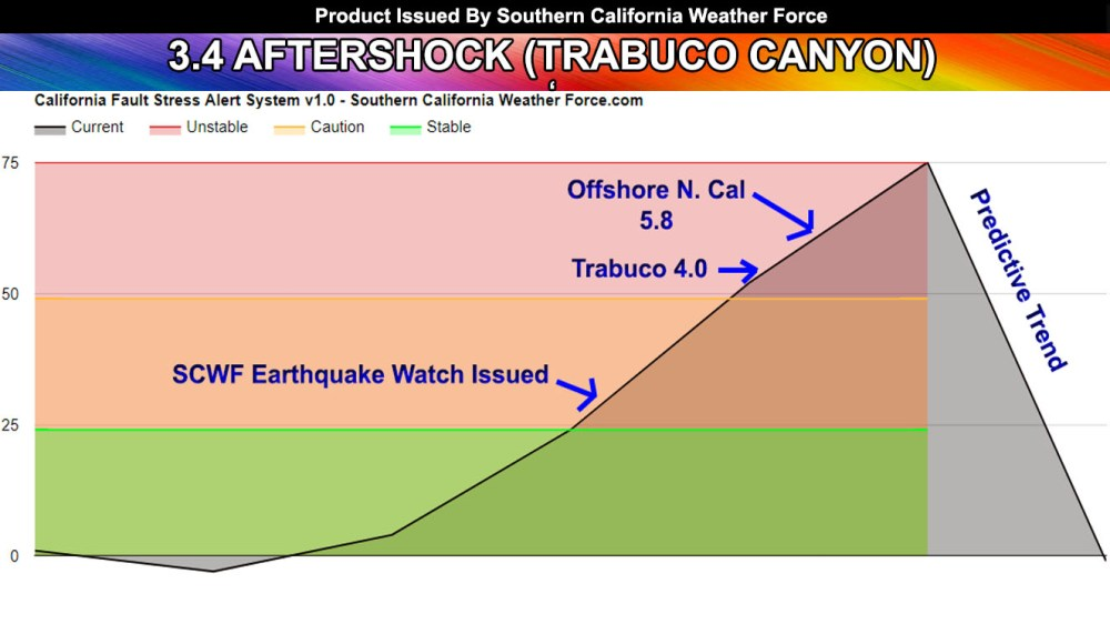 medium resolution of  struck the trabuco canyon area of southern california felt across almost the same area as the 4 0 a couple days ago it was likely an aftershock