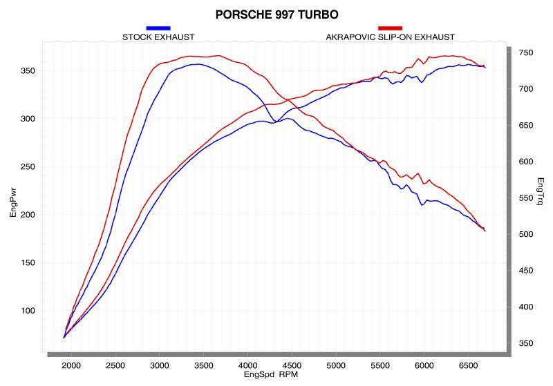 Porsche 997t 911 Turbo Akrapovic Slip On Exhaust 09