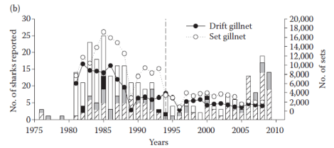 "Figure 14.7 from Lowe et al. 2012, ""Historical Fishery Interactions with White Sharks"", showing that shark interactions with nets have drastically decreased since the coastal gill net restrictions in 1994 (vertical dashed line)"