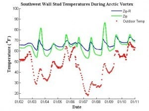 Daily temperatures of studs in the southwest facing wall varied greatly on sunny days in the traditional Zip system compared to the Zip-R. The outdoor temperature was approximately the same on 1/04 and 1/08, but cloudy skies on 1/04 caused smaller increases in the stud temperatures compared to 1/08.
