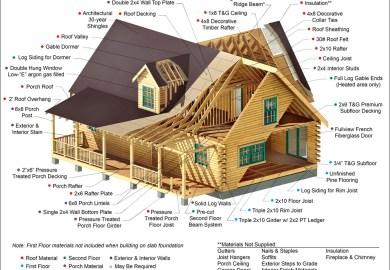 Log Cabin Kits Materials Southland Log Homes