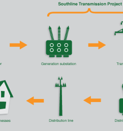 energy is generated from both renewable and conventional energy sources  [ 2200 x 1325 Pixel ]