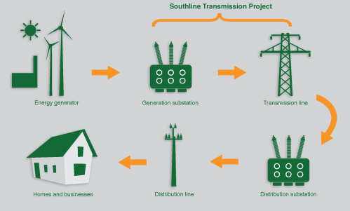 small resolution of energy is generated from both renewable and conventional energy sources