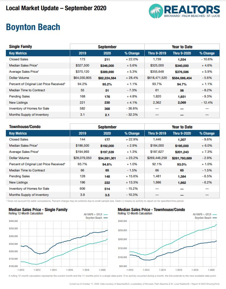 Boynton Beach Real Estate Market Update
