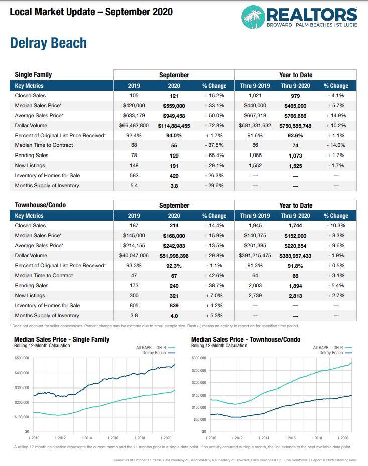 Delray Beach Real Estate Market Update