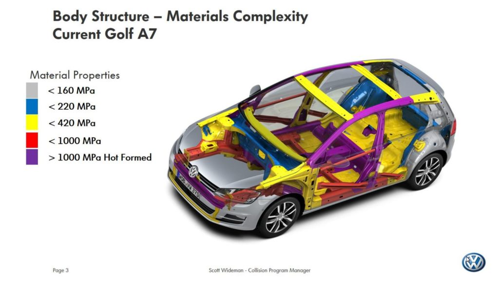 Body Structure - Materials Complexity Current Golf A7