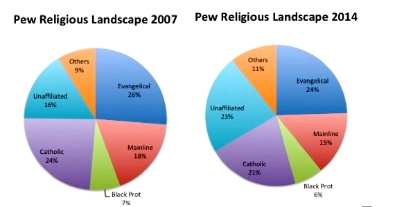 Religion Southwest Conference Blog - Religion chart 2016