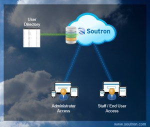 Just one example of using a User Directory Service at Soutron
