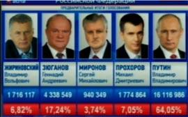 Elezioni Presidenziali Russia 2012