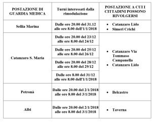 Riformulati i turni delle Guardie Mediche in provincia di Catanzaro