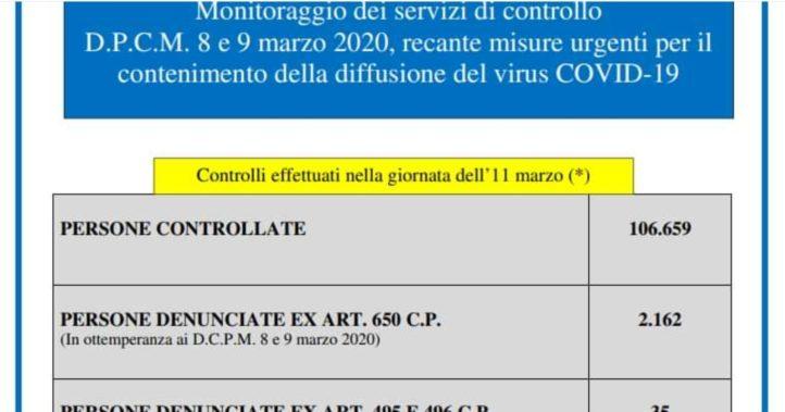 Coronavirus: superati i diecimila contagi, 631 i morti in Italia